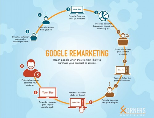 What is Google Retargeting and how can it help your business?