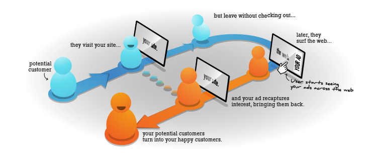 HOW DOES RETARGETING WORK?